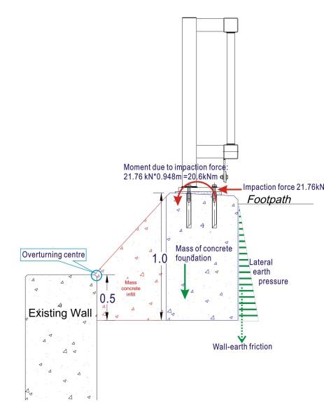 Forces diagram (extra concrete foundation for VRS base).jpg